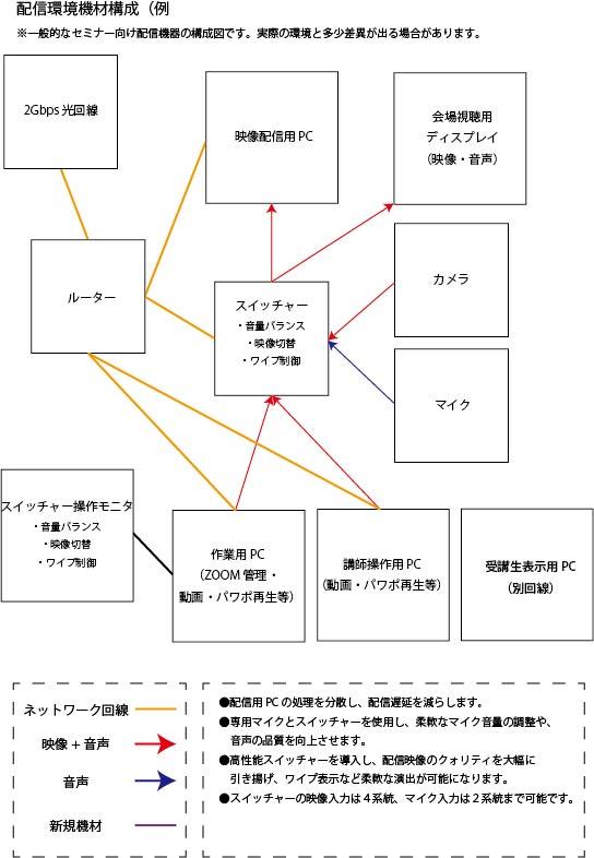 ZOOMオンラインセミナーの機材構成図